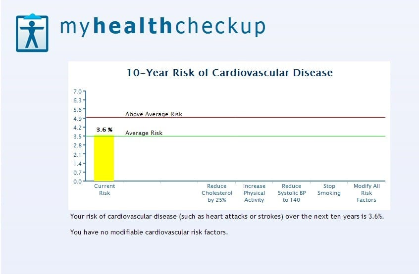 My risk of a cardiovascular disease over the next 10 years is 3.6%.