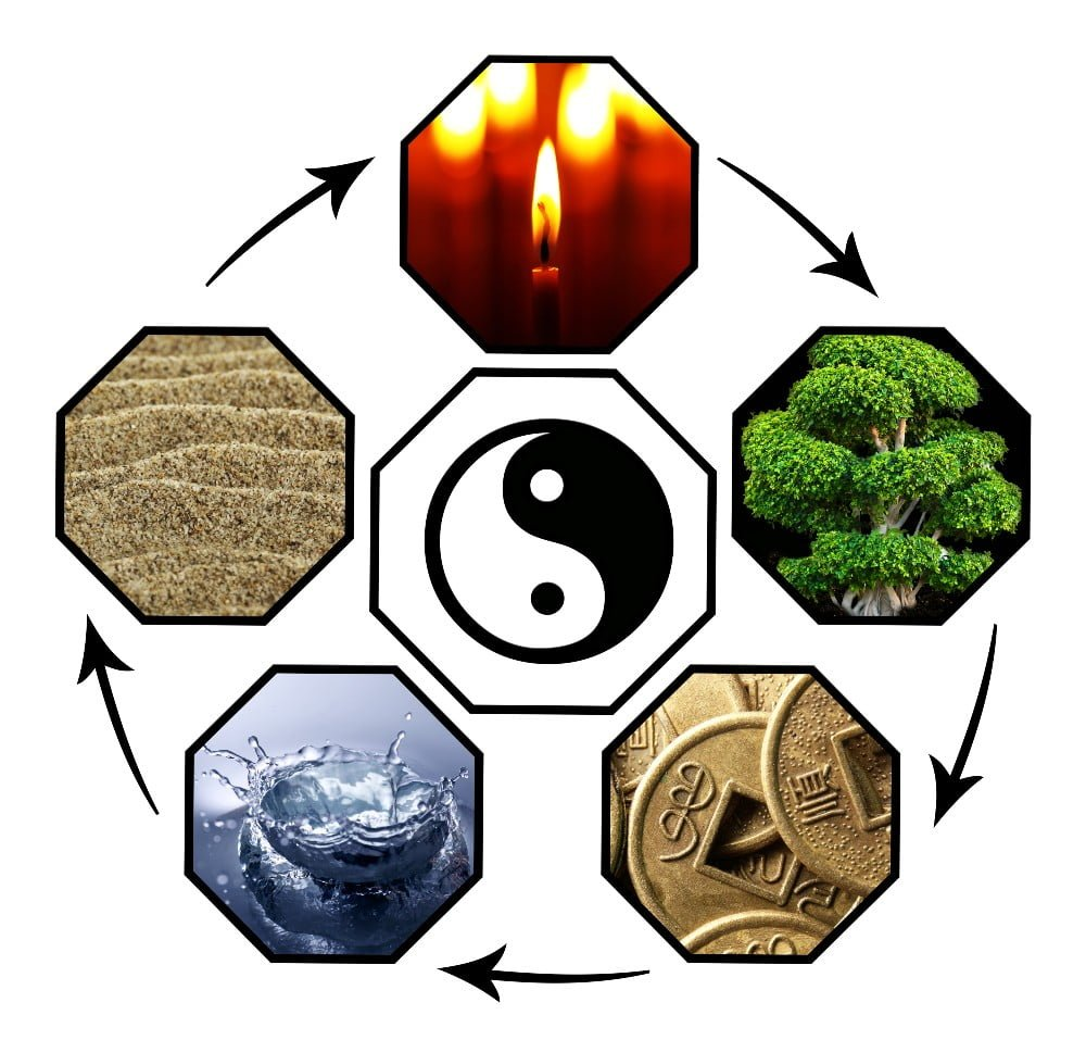 Feng Shui Five Elements with Ying Yang