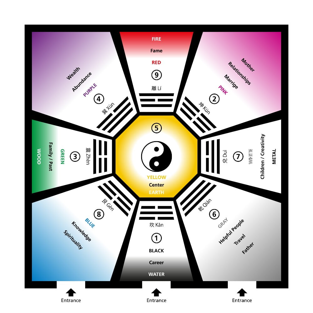 Feng Shui Room Colour Classification With Baguas